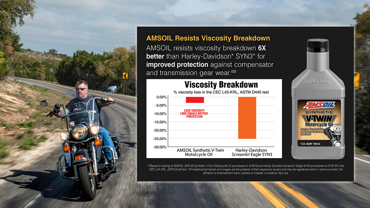 AMSOIL vs. Harley Oil